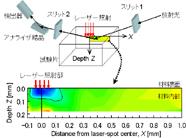 レーザー照射部直下の微小部残留応力分布をシンクロトロン放射光を用いて非破壊測定した結果です