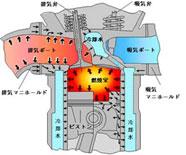ディーゼル機関の燃焼で発生した熱が冷却水へ逃げる様子です